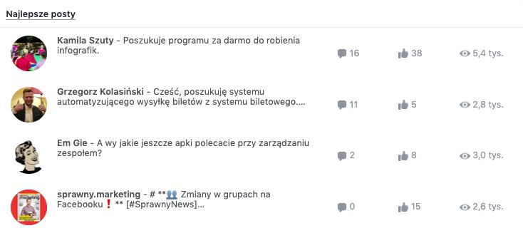ranking najlepszych postów w grupie