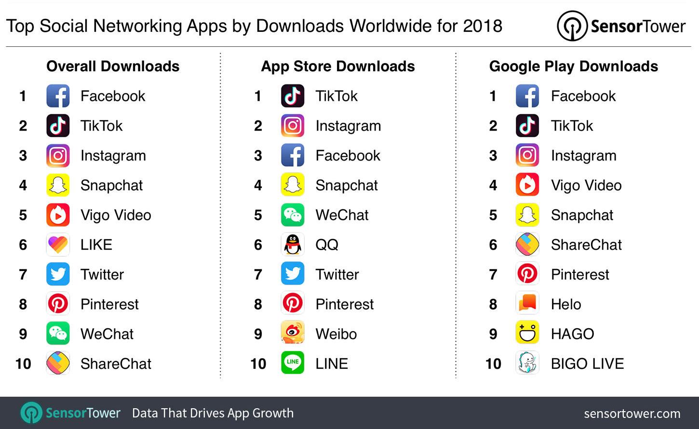 popularne aplikacje