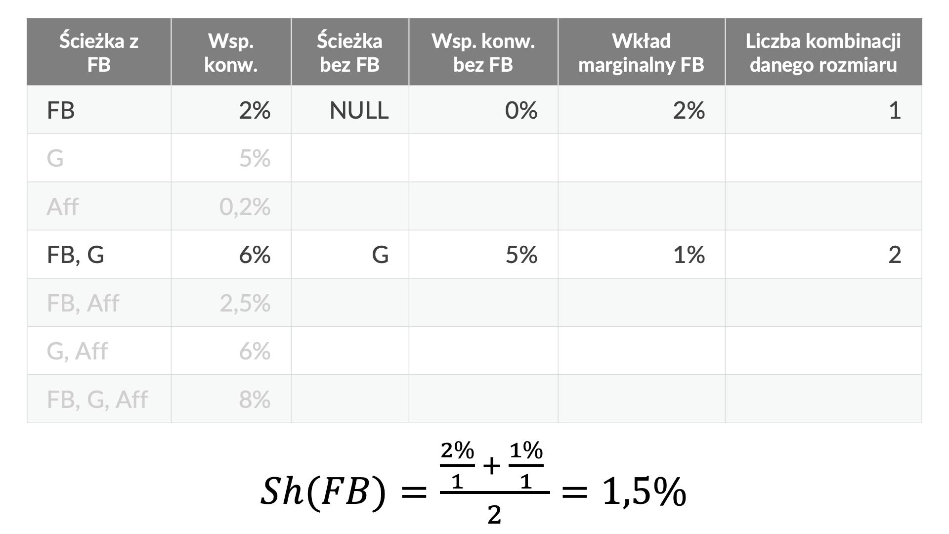 obliczanie wartości shapleya dla różnych kanałów