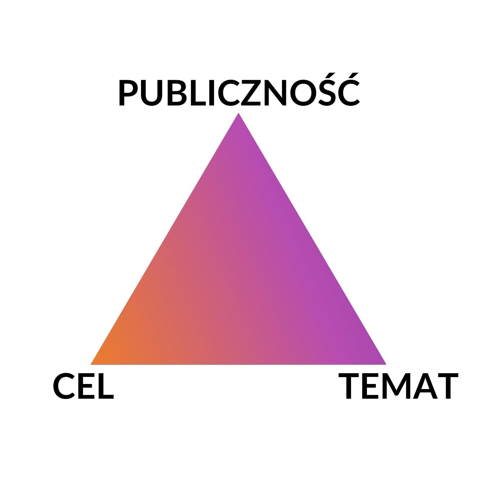 trójkąt podstaw tworzenia podcastu