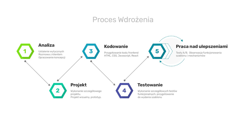 proces wdrożenia sklepu internetowego