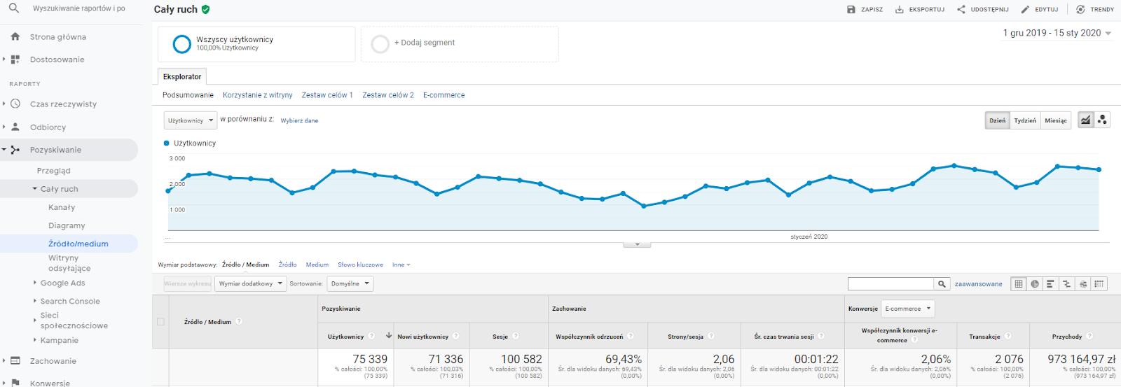 kanały ruchu google analytics