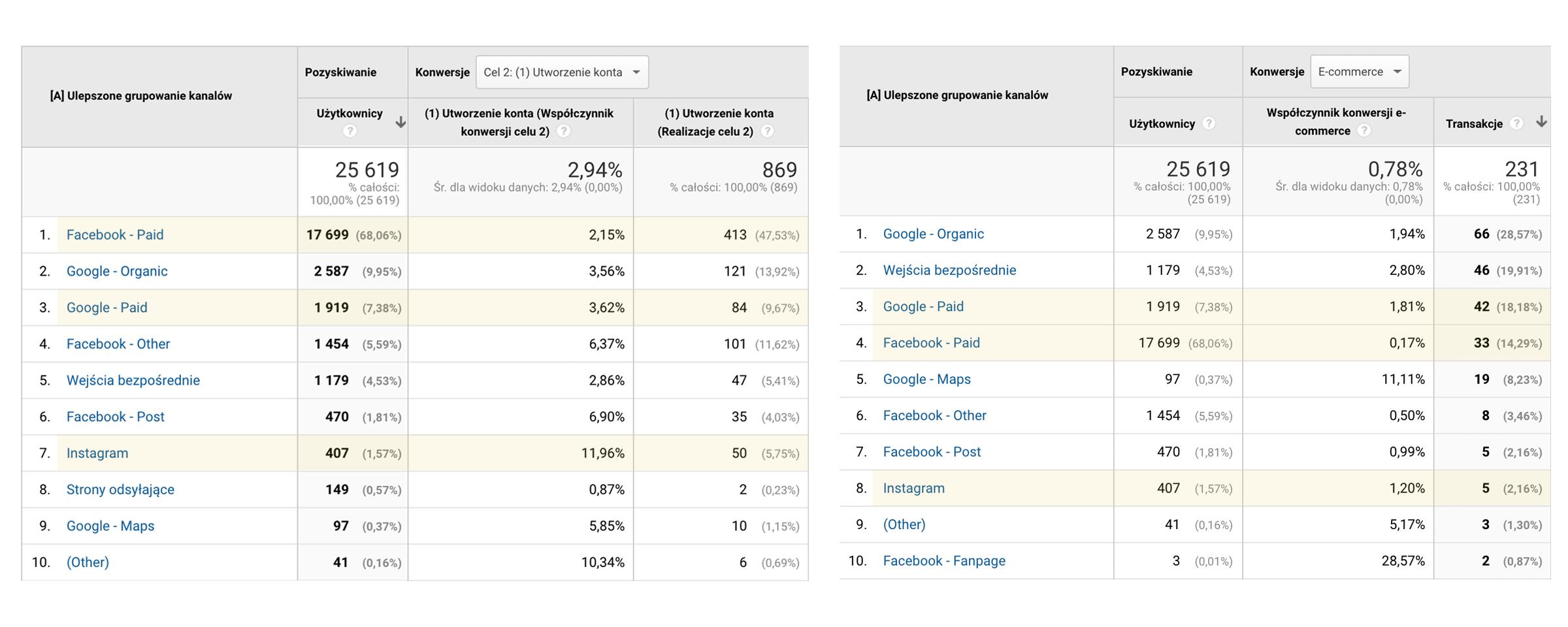 zmiana procesu biznesowego w Google Analytics