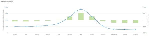 wykres sezonowości senuto