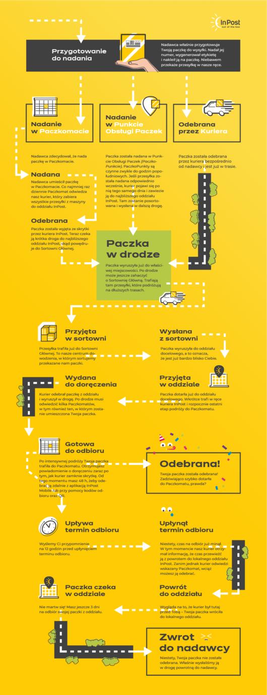 inpost infografika
