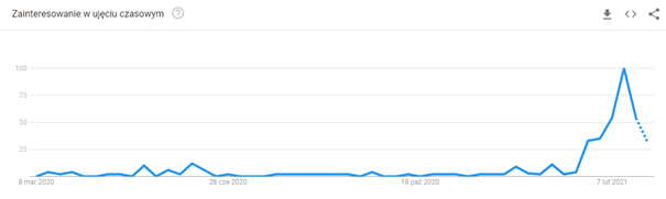 clubhouse googletrends