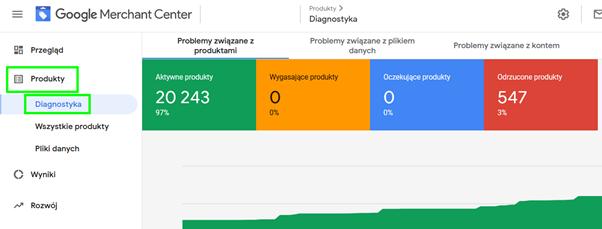 diagnostyka google merchant center