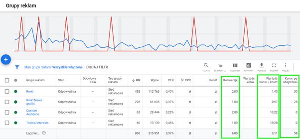 sprawdzanie wyników kampanii graficznych w google ads