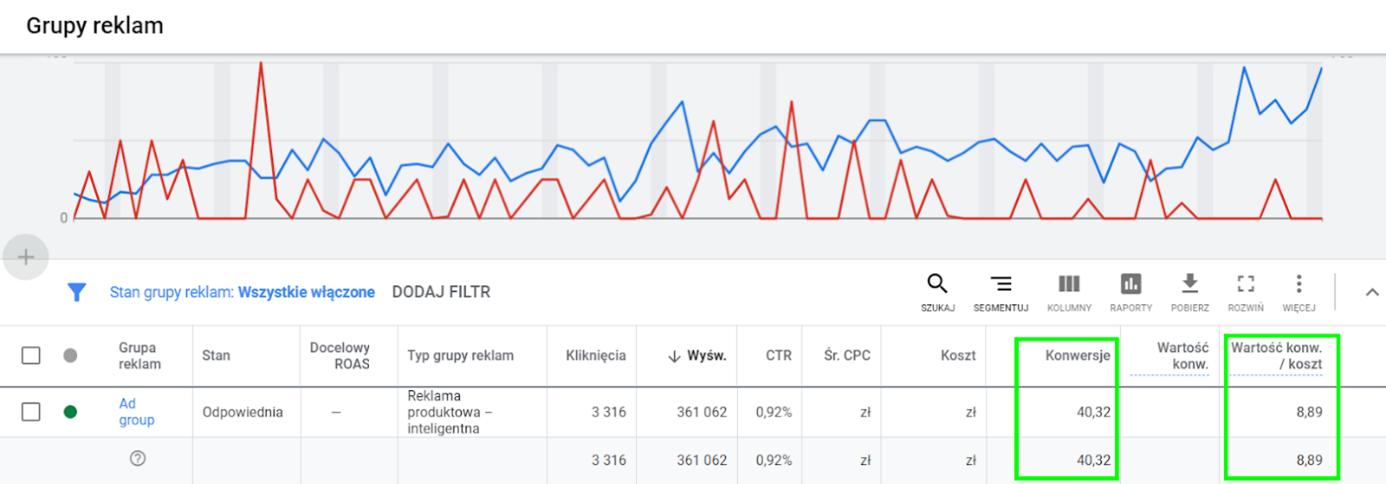 sprawdzanie wyników kampanii produktowych w google ads