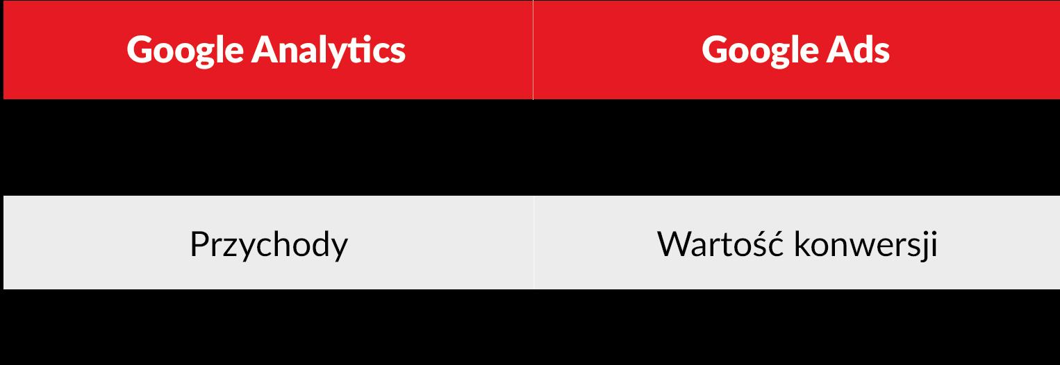 google analytics vs google ads
