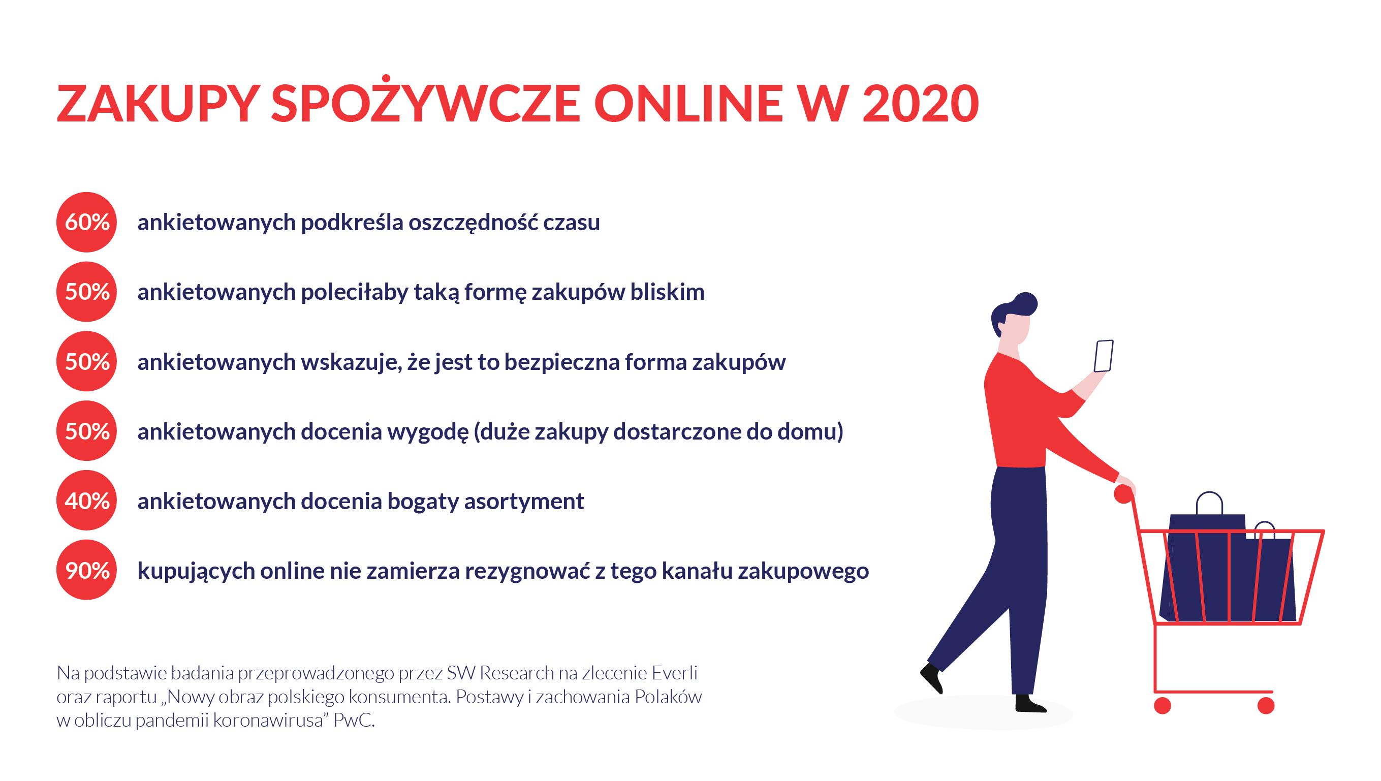 zakupy spożywcze online w 2020