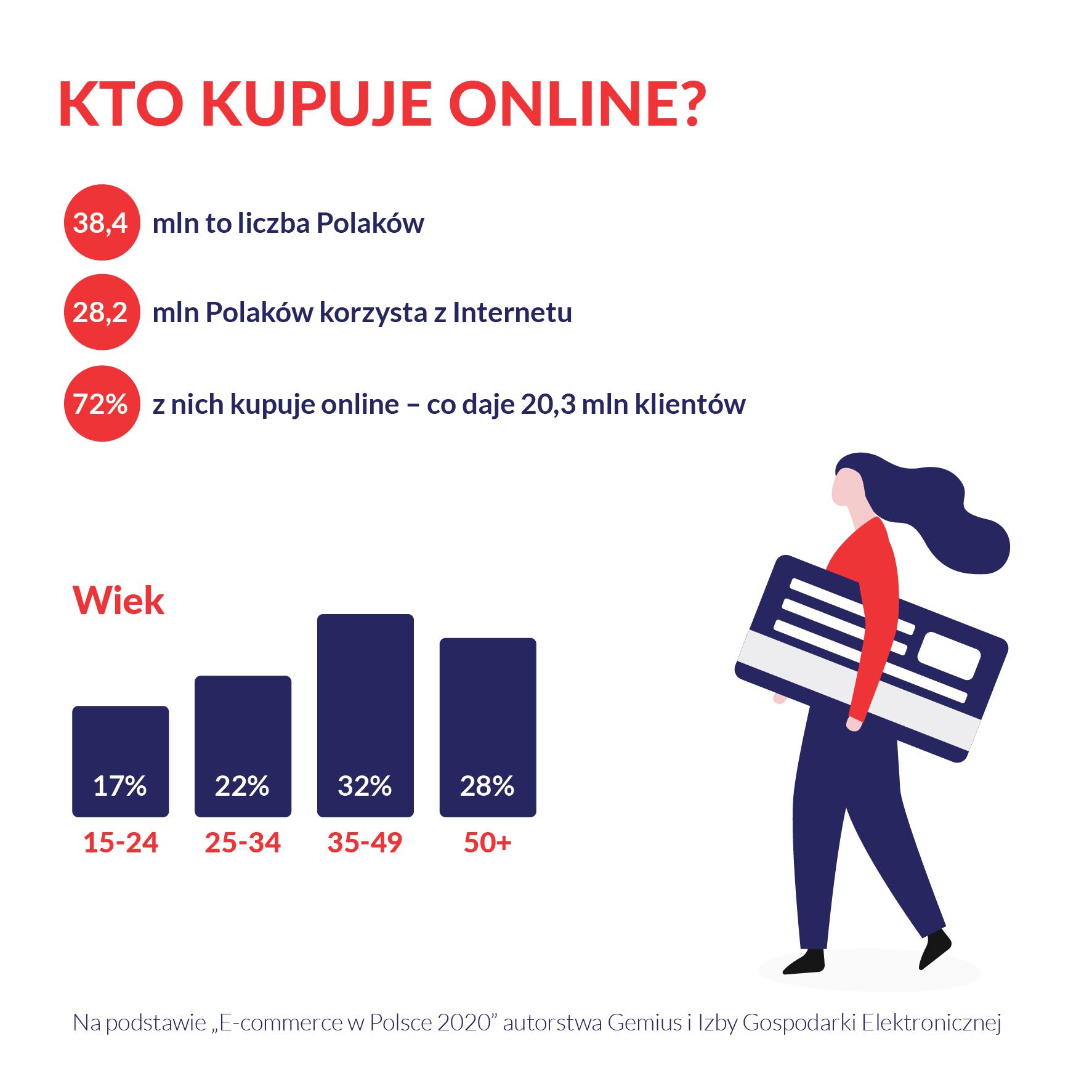 kto kupuje online