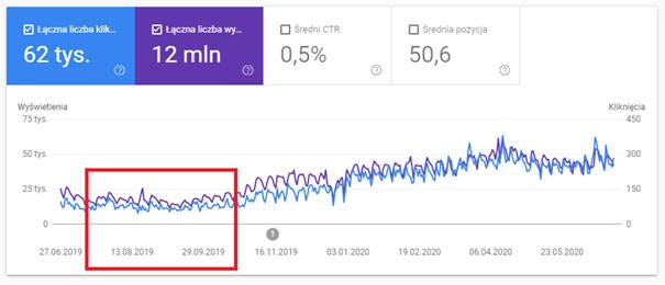 raport w Google Search Console