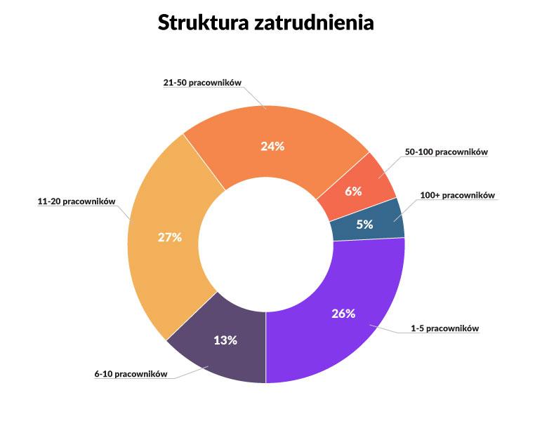 struktura zatrudnienia w agencjach marketingowych