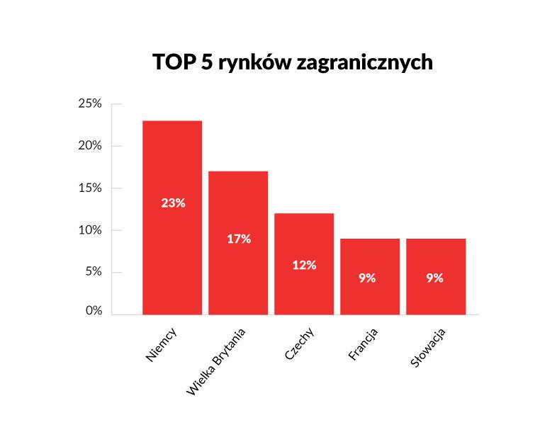 agencje prowadzące marki zagraniczne