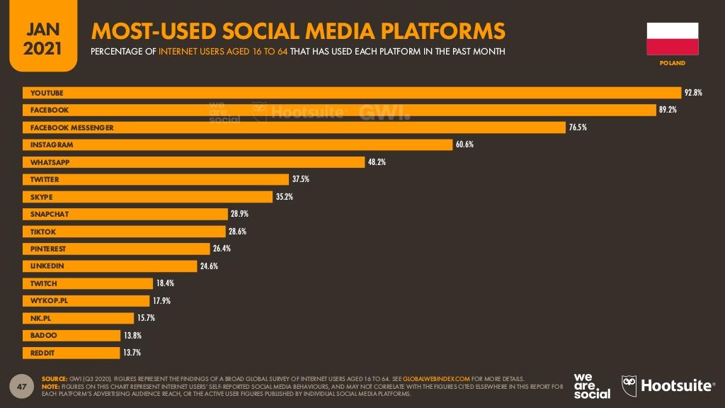 statystyki social media