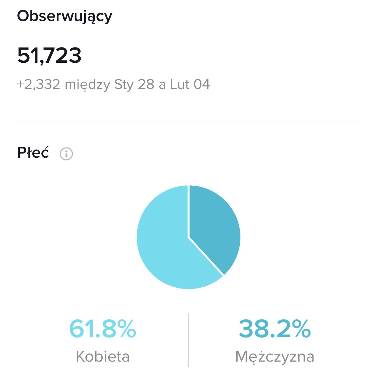 tiktok statystyki